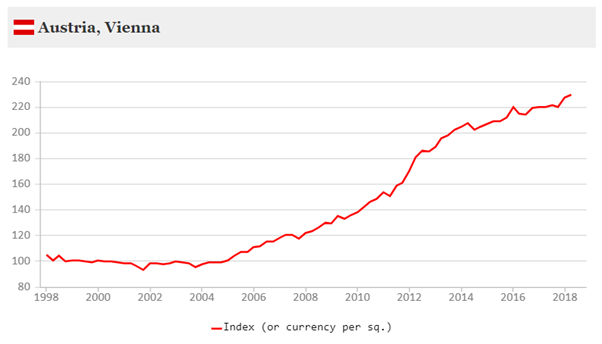 Austria real estate market