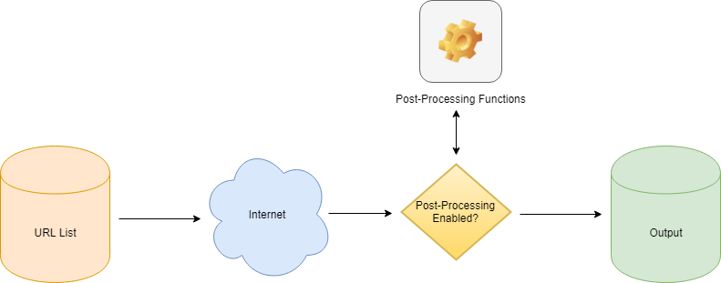 post-processing functions workflow